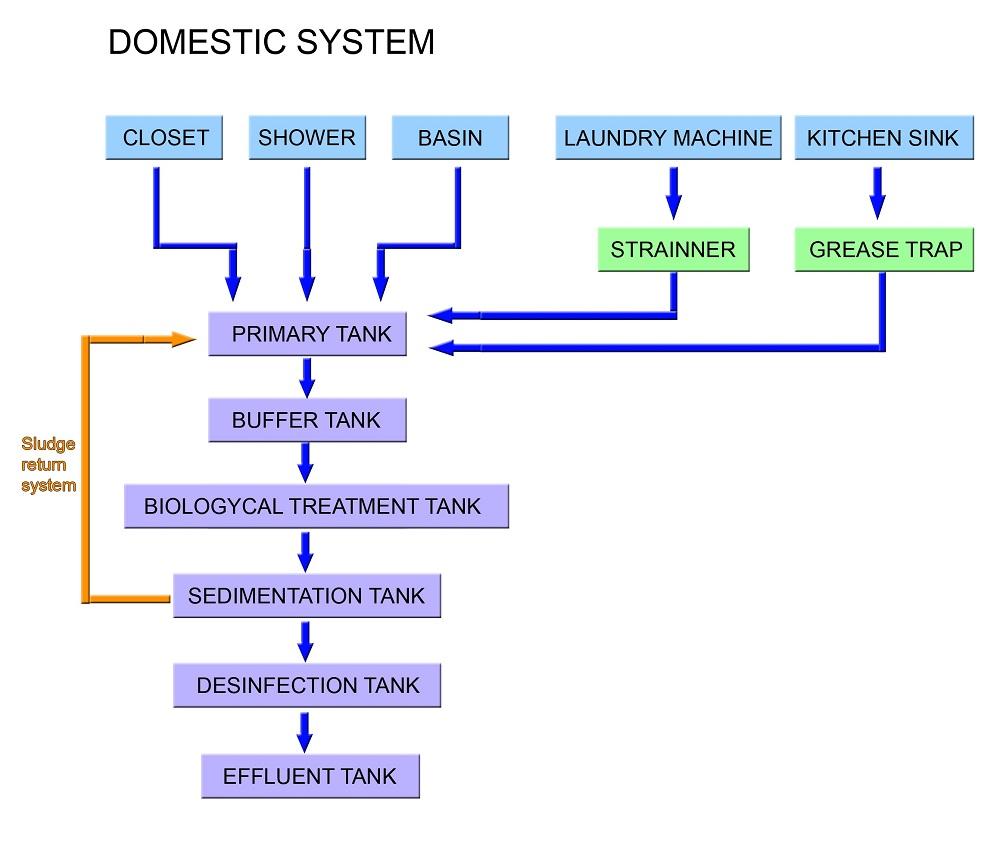 PIC.1 skematik system domestik fow web